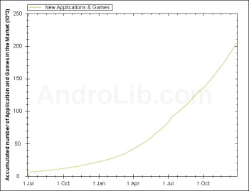 The Android Market (L) has had parabolic  growth while Windows Marketplace (R) shows slower but steady growth