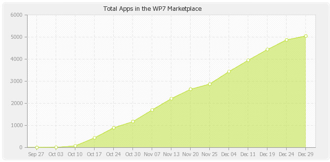 The Android Market (L) has had parabolic growth while Windows Marketplace (R) shows slower but steady growth - Android Market now at 200,000 apps as Windows Marketplace hits the 5,000 level