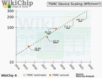 The transistor density of chips keeps going up as the process node goes down - The transistor density of TSMC's 3nm chips will blow your mind