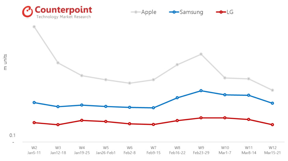 Apple, Samsung and LG phone sales get decimated by the coronavirus lockdown measures - With T-Mobile and Apple stores closed, iPhone sales drop off a cliff