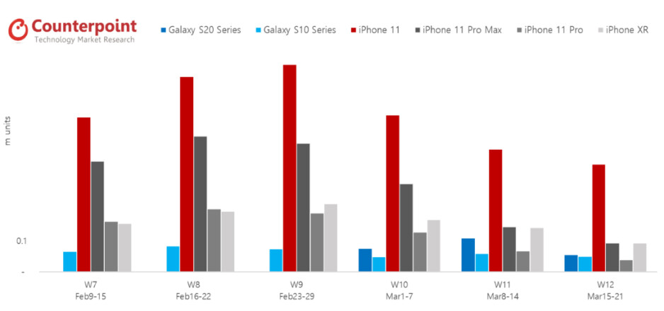 Apple iPhone 11 vs Samsung S10 vs S20 series sales - With T-Mobile and Apple stores closed, iPhone sales drop off a cliff