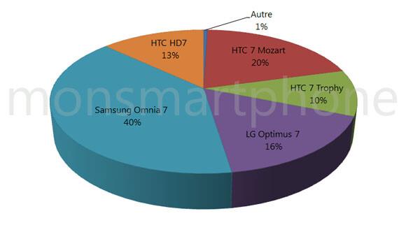 Samsung Omnia 7 tops WP7 phone sales in France