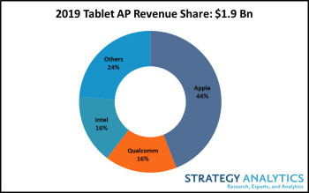 The Apple iPad had 44% of the global tablet market in 2019 - The Apple iPad had 44% of the global tablet market last year