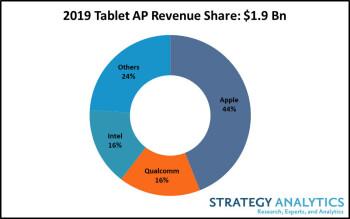 The Apple iPad had 44% of the global tablet market in 2019 - The Apple iPad had 44% of the global tablet market last year
