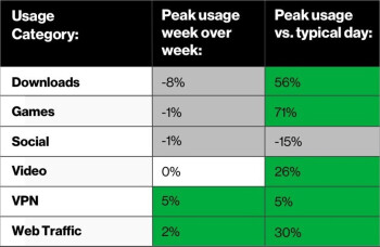 Data use on Verizon's networks has slowed down after surging for weeks - Verizon subscribers get another 15GB of free 4G LTE data in May