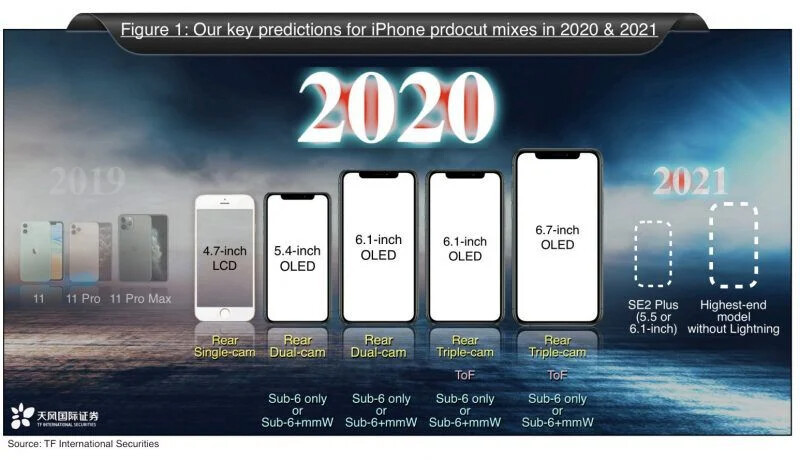 """Ming-Chi Kuo iPhone 12 2020 analysis - The 5.4"""" iPhone 12 2020 price may pleasantly surprise"""