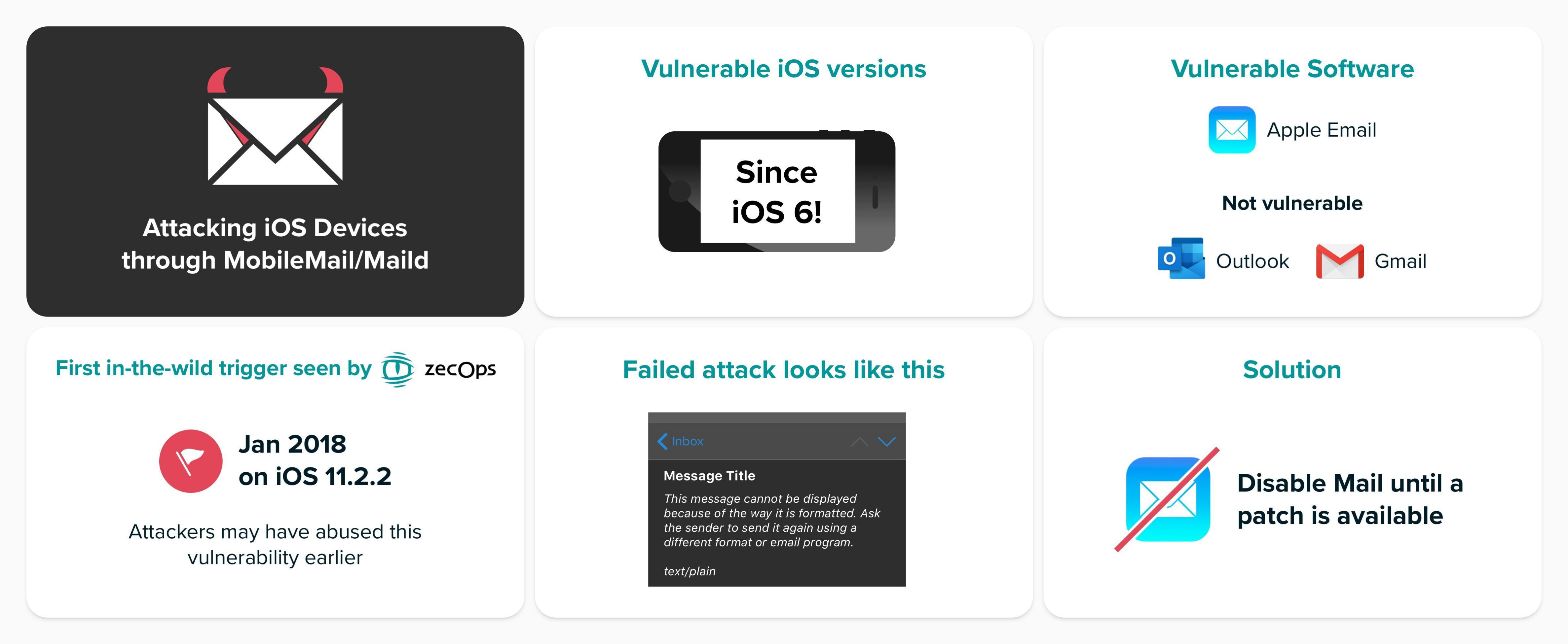 An image from ZecOps describing the iOS Mail vulnerability - Apple says recently reported iOS Mail vulnerability not an imminent risk to iPhone and iPad users