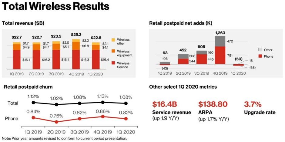 Verizon lost 68,000 prepaid smartphone customers during the first quarter of 2020 - With its 5G plans on track, Verizon reports a small Q1 decline in postpaid smarphone customers