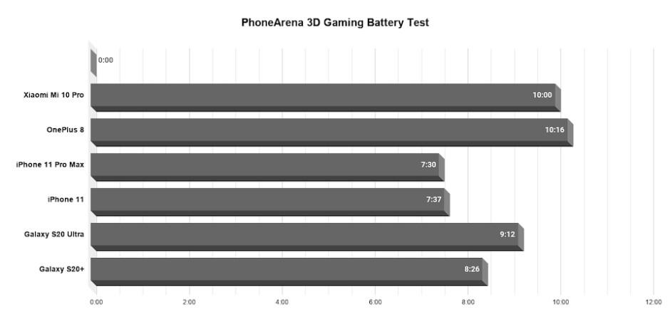 Xiaomi Mi 10 Pro battery test complete: 90Hz vs 60Hz comparison