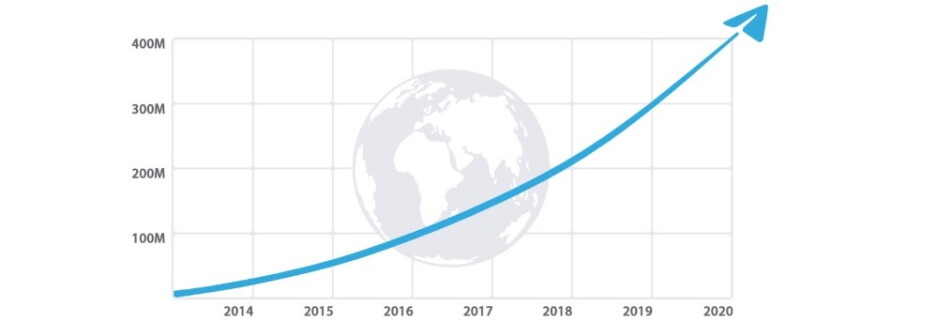 Telegram's user adoption over the years - Telegram will join the video calling app revolution, announces new features and 400 million users