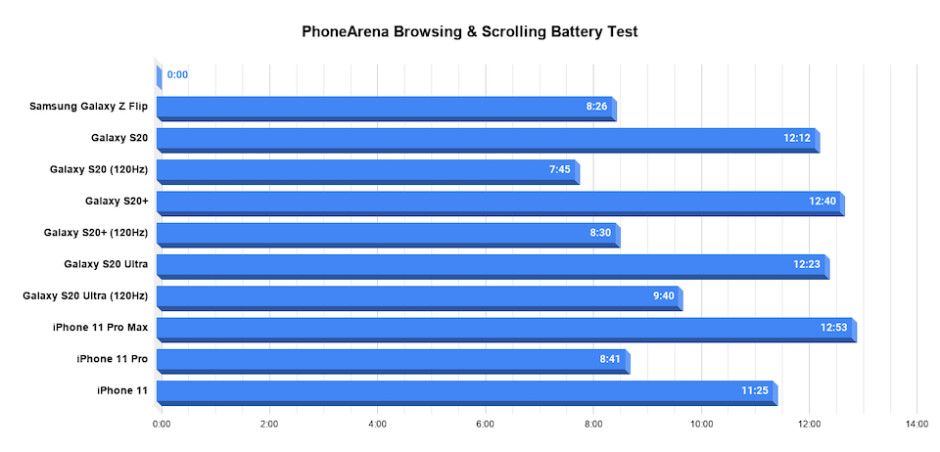 Samsung Galaxy Z Flip battery test complete: can folding phones match up?