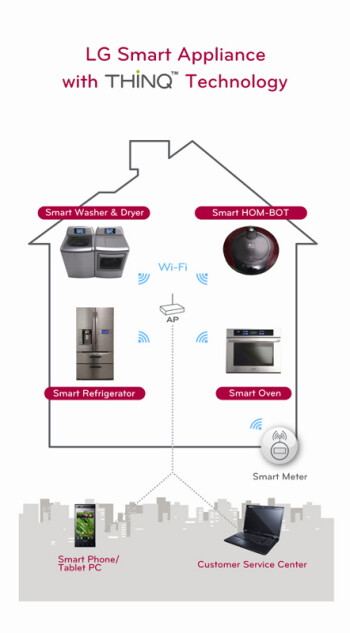 LG Thinq technology letting smartphones and tablets talk with its home appliances