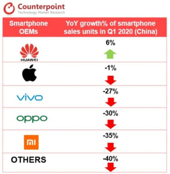 Apple outperformed its rivals in China by losing less business than they did - Apple iPhone 11 was China's top selling smartphone during the first quarter