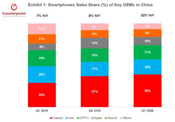 Only Apple and Huawei saw their market share in China increase during the first quarter - Apple iPhone 11 was China's top selling smartphone during the first quarter