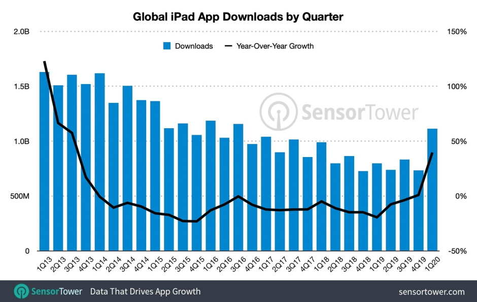 During the deadly COVID-19 pandemic, Apple iPad users are spending big bucks on apps for their tablets - App Store purchases for the Apple iPad hit a record $2.1 billion in the first quarter