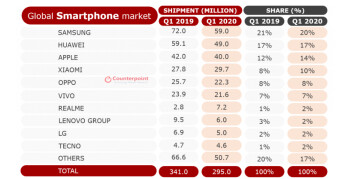 Samsung, Huawei, and Apple smartphone sales declined in Q1 2020, but Xiaomi grew