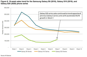 The Samsung Galaxy S20 5G series is bombing in the US