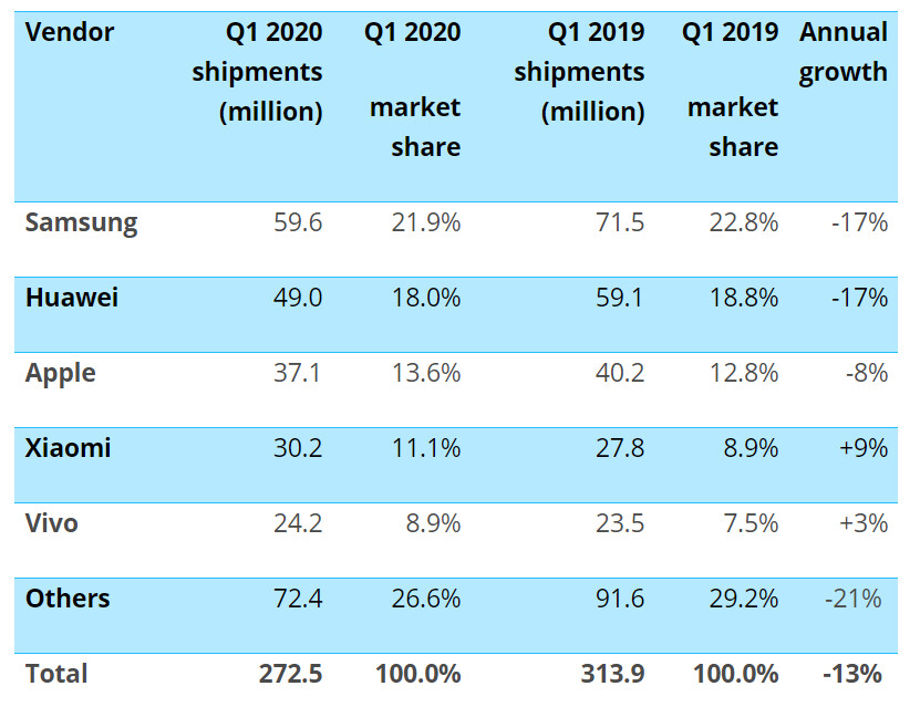 Table from Canalys comparing Q1 2019 and Q1 2020 sales - Xiaomi, Vivo gained market share in Q1 2020 as worlwide shipments touched lowest levels since 2013