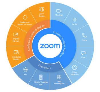 Zoom offers a wide variety of services for consumers and businesses - Latest growing pains for Zoom: 500,000 logins are being sold on the dark web