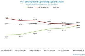 Apple leads in U.S. smartphone marketshare over the last 6 months