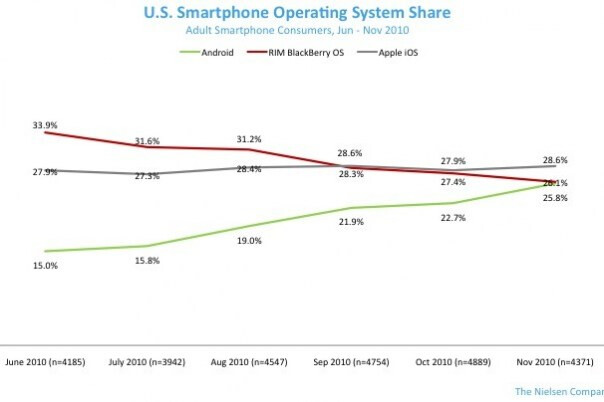 Apple leads in U.S. smartphone marketshare over the last 6 months - Over last 6 months Android's U.S. sales soar while BlackBerry's U.S. sales plunge