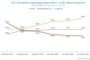 Looking at the choice of recent acquirers of smartphones in the last 6 months, Android has a better than 40% share in the U.S. smartphone market