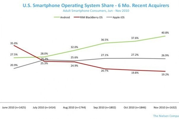 Looking at the choice of recent acquirers of smartphones in the last 6 months, Android has a better than 40% share in the U.S. smartphone market - Over last 6 months Android's U.S. sales soar while BlackBerry's U.S. sales plunge