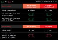 verizon-4g-5g-game-stream-speeds-latency