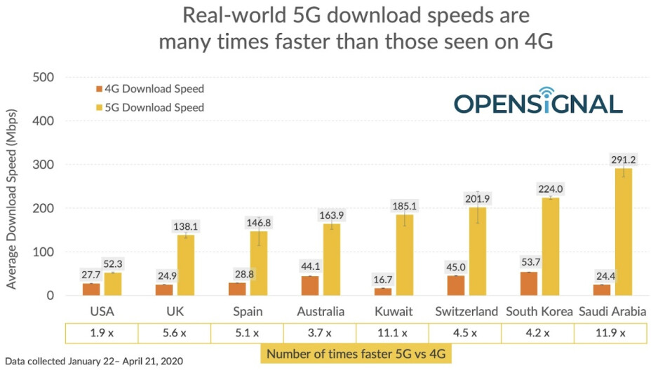 Because of T-Mobile and AT&T, US 5G still lags behind Wi-Fi in terms of speed