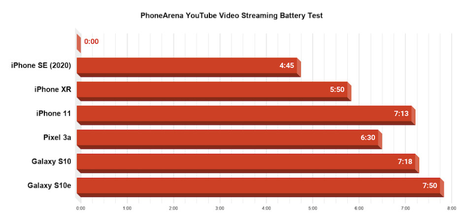 iPhone SE (2020) battery test complete: these numbers crush the hype