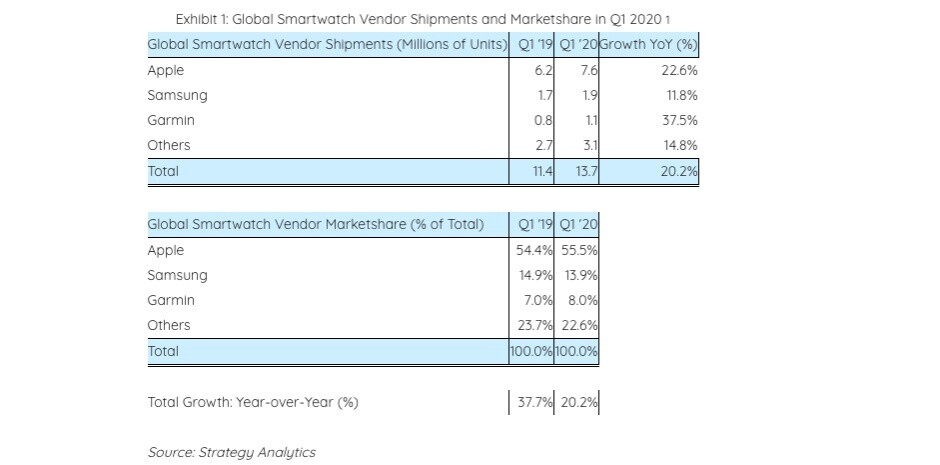 Apple totally crushed its 'hungry' smartwatch market rivals during Q1 2020