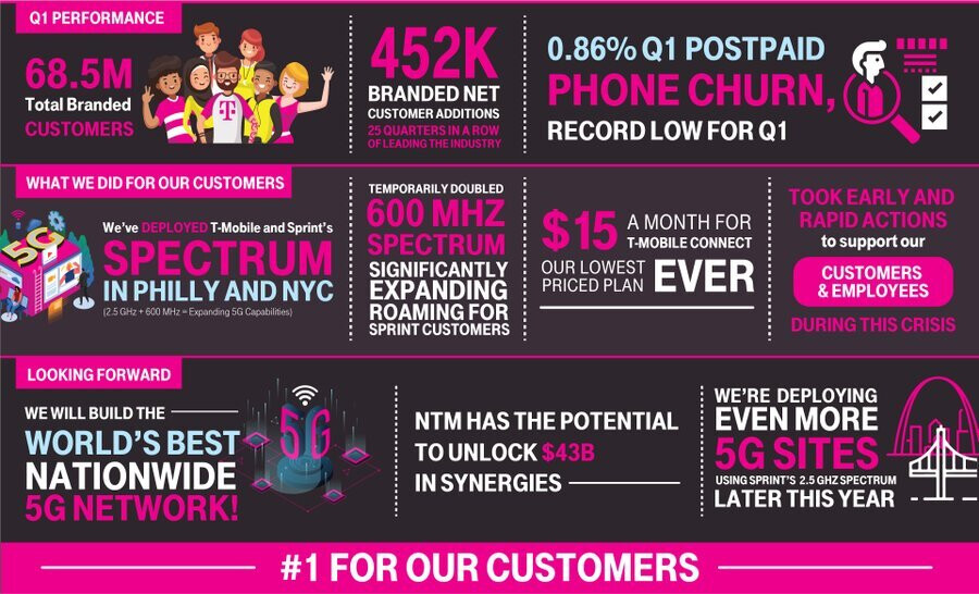T-Mobile had a stellar post-merger quarter - T-Mobile had a record Sprint merger quarter, shifts focus to the 5G network