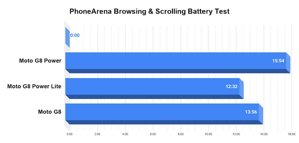 Moto G8 Power vs G8 Power Lite vs G8 battery test complete: Record breakers!
