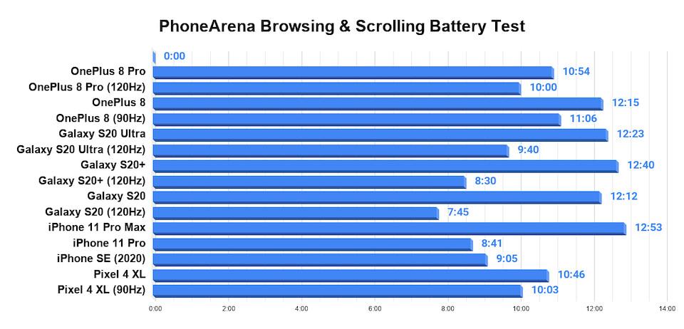 OnePlus 8 Pro battery test complete: 120Hz vs 60Hz