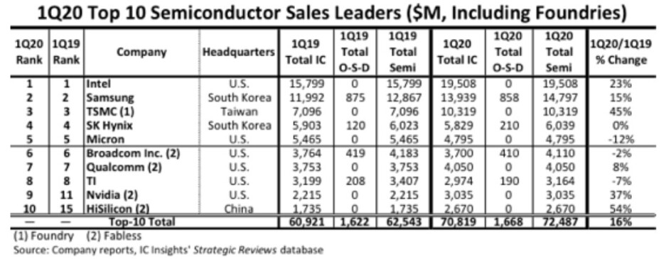 HiSilicon is the first Chinese firm to make the top ten list of largest semiconductor companies - Huawei's HiSilicon chip division achieves something no Chinese firm has done before