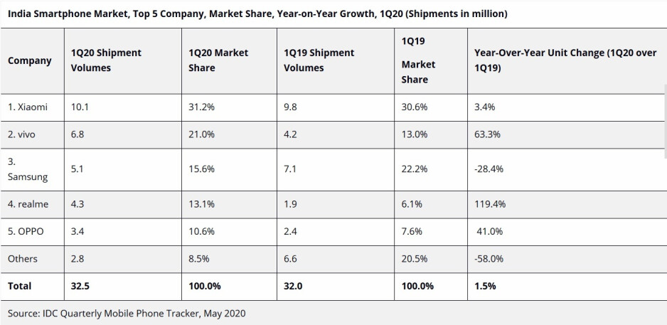 Xiaomi, Vivo, and Samsung were the top three smartphone manufacturers in India during Q1 - Apple iPhone 11 is hot stuff in India