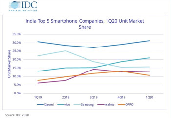 Tracking the smartphone industry in India over the last 12 months - Apple iPhone 11 is hot stuff in India
