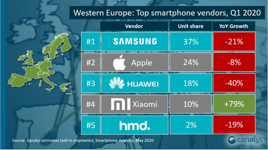 Samsung y Apple son los principales vendedores de teléfonos inteligentes en Europa occidental, Xiaomi viene después de Huawei