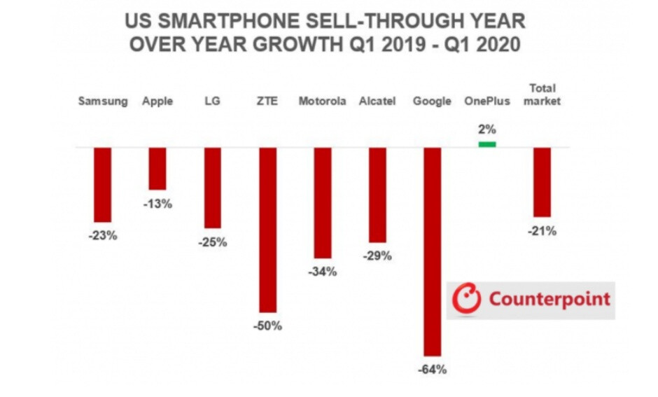 The three best-selling US smartphones were all iPhones in Q1, but Samsung still trumped Apple