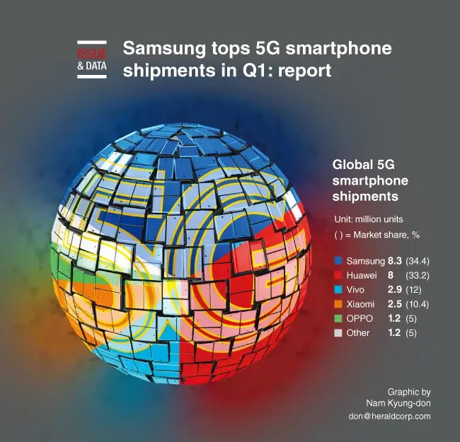 Global shipments of 5G smartphones - Samsung wins first place in 5G phone sales for first quarter of 2020