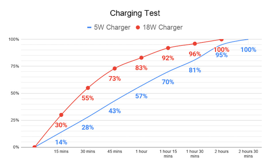 iPhone SE (2020) fast charging tested: 5W vs 18W charging speeds