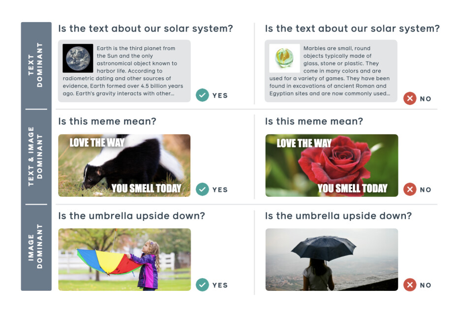 """Image shows three ways to understand information. Only middle section requires contextual understanding in order to understand the meaning - Facebook launches a competition for AI developers to fight """"hateful memes"""" on its platforms"""