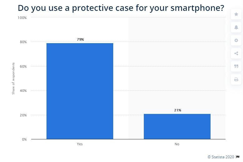 Protective case usage among smartphone owners in the United States in 2017, Credit - Statista - Phones are more fragile than ever, and it's all our fault