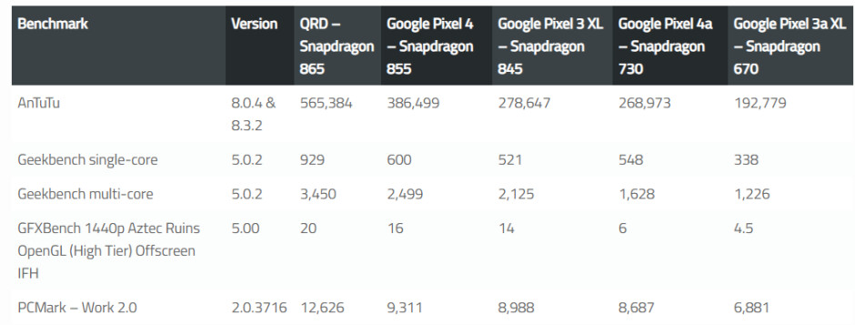 Alleged summarized benchmark scores of the Pixel 4a - Benchmark results imply Pixel 4a will be a worthy upgrade over the Pixel 3a XL