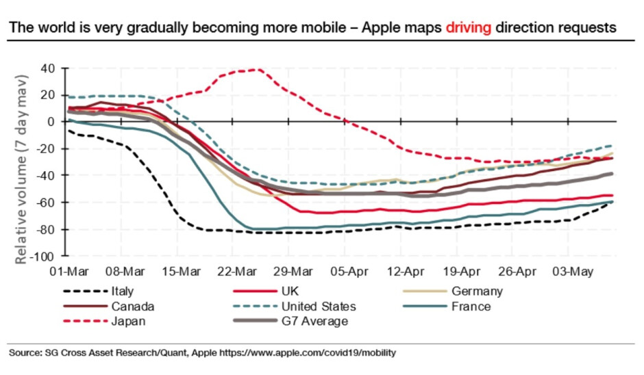The number of direction requests asked of Apple Maps is rebounding in most countries led by the U.S. - Wall Street uses iOS and Android mobility data to take the temperature of the global economy