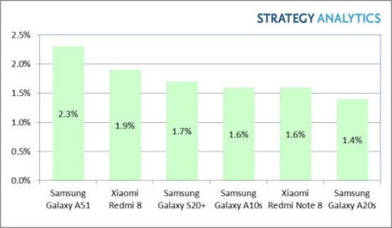 New report suggests Samsung's Galaxy S20+ actually sold pretty well in Q1