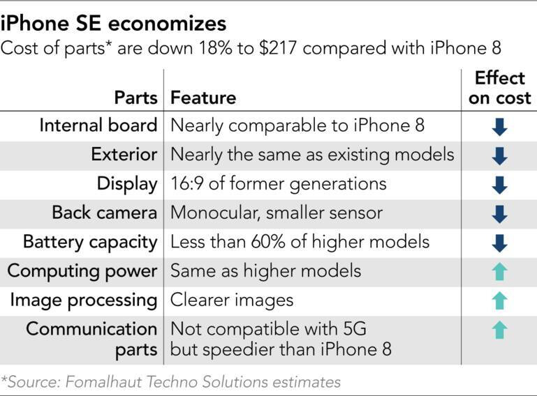 The iPhone SE recycled part costs bring a hefty profit margin for Apple