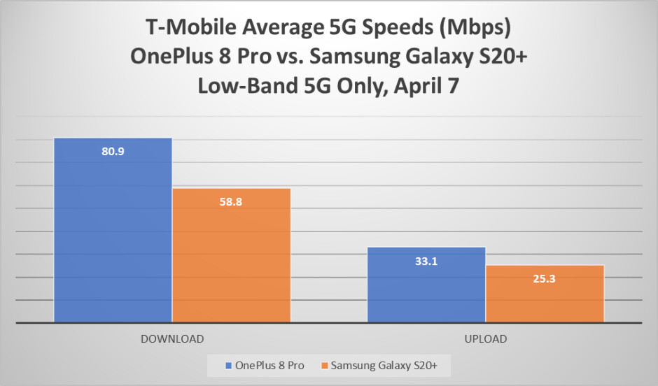 OnePlus 8 Pro vs Galaxy S20+ average 5G speeds on T-Mobile - Here's why OnePlus 8 Pro costs a grand, and its 5G speeds on T-Mobile beat Samsung
