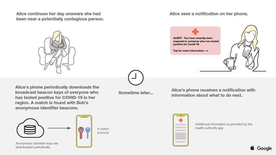 How Apple and Google's contact tracing program works, part two - Irony: Some complain that Apple and Google are being too protective of consumers' private info