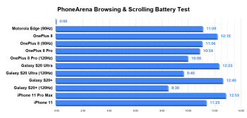 Motorola Edge battery test complete: measuring the Snapdragon 765 battery drain
